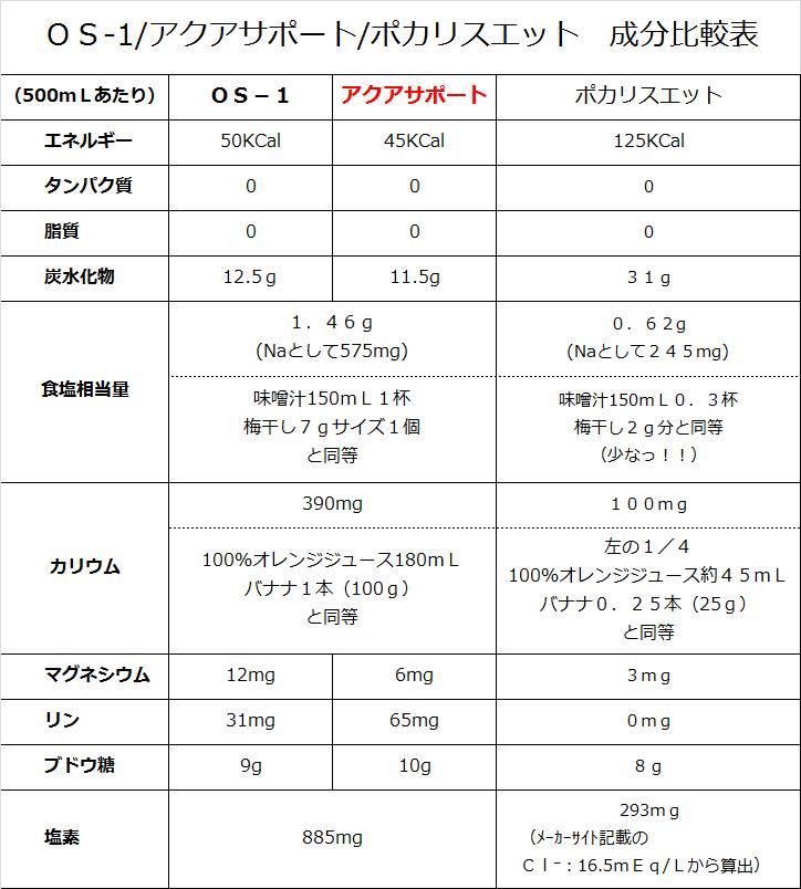 水分補給製品 成分比較表 by けいしゅけのブログ薬局情報館