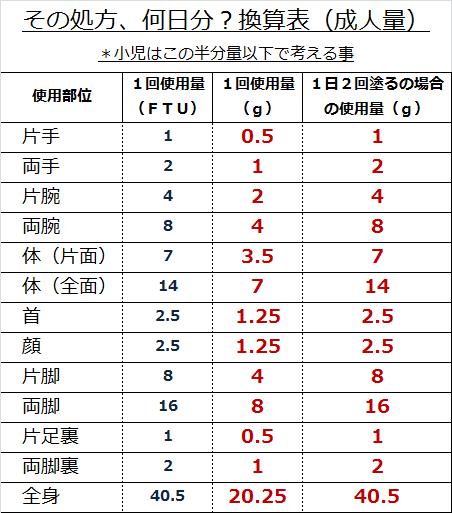 %e3%81%9d%e3%81%ae%e5%87%a6%e6%96%b9%e3%80%81%e4%bd%95%e6%97%a5%e5%88%86%ef%bc%9f%e6%8f%9b%e7%ae%97%e8%a1%a8