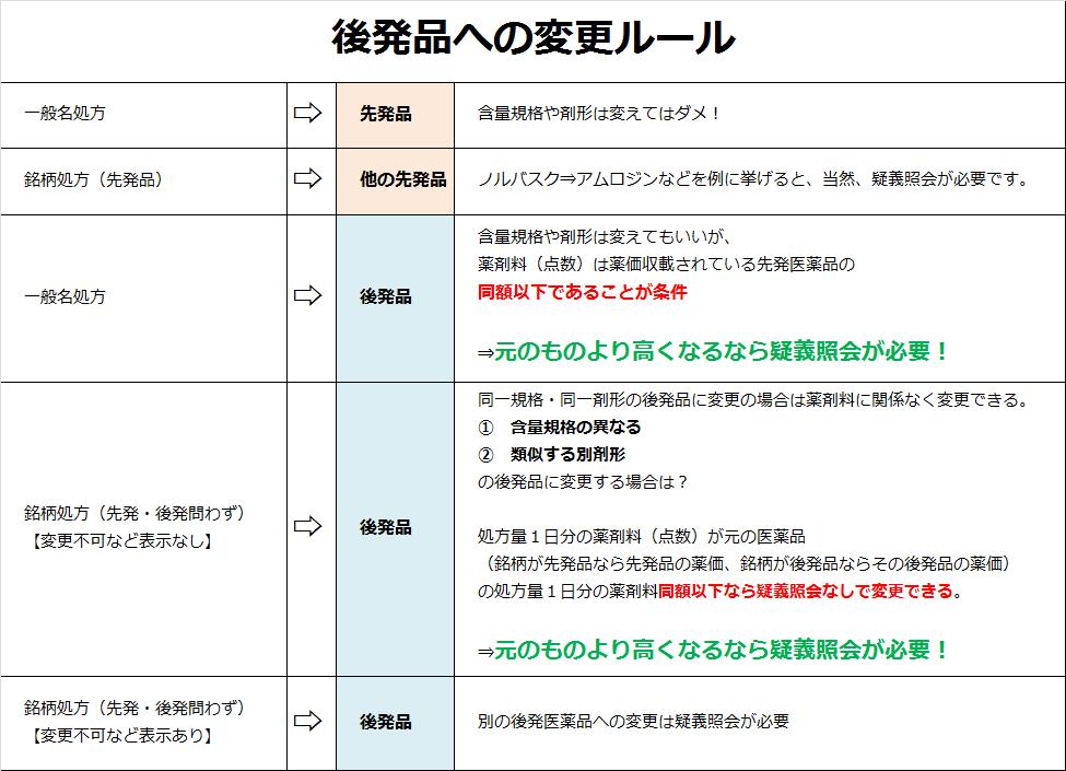 後発品変更ルール一覧表