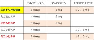 ミカトリオ配合錠はミカムロBPとミコンビBPの合体!