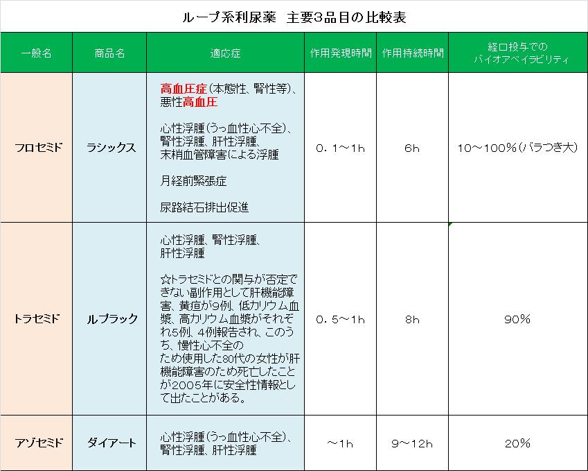 ループ系利尿薬主要3品目ラシックス(フロセミド)・ダイアート(アゾセミド)・ルプラック(トラセミド)の比較表