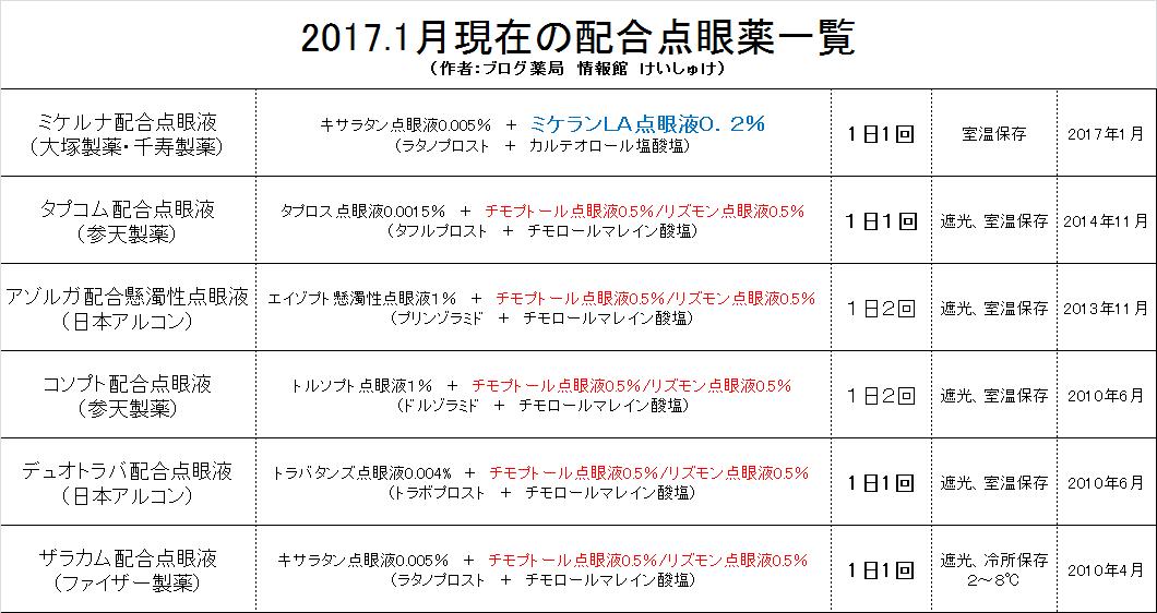 2017年1月現在の配合点眼薬一覧表