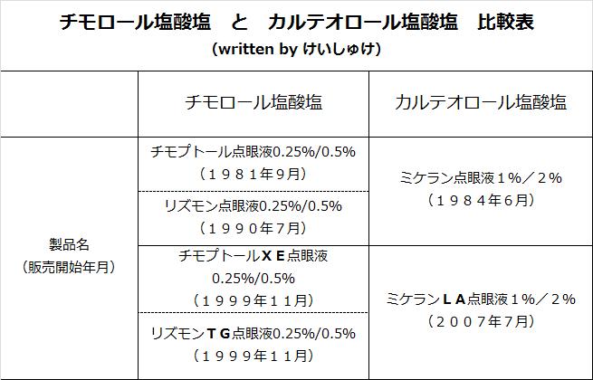 チモロール塩酸塩とカルテオロール塩酸塩 比較表