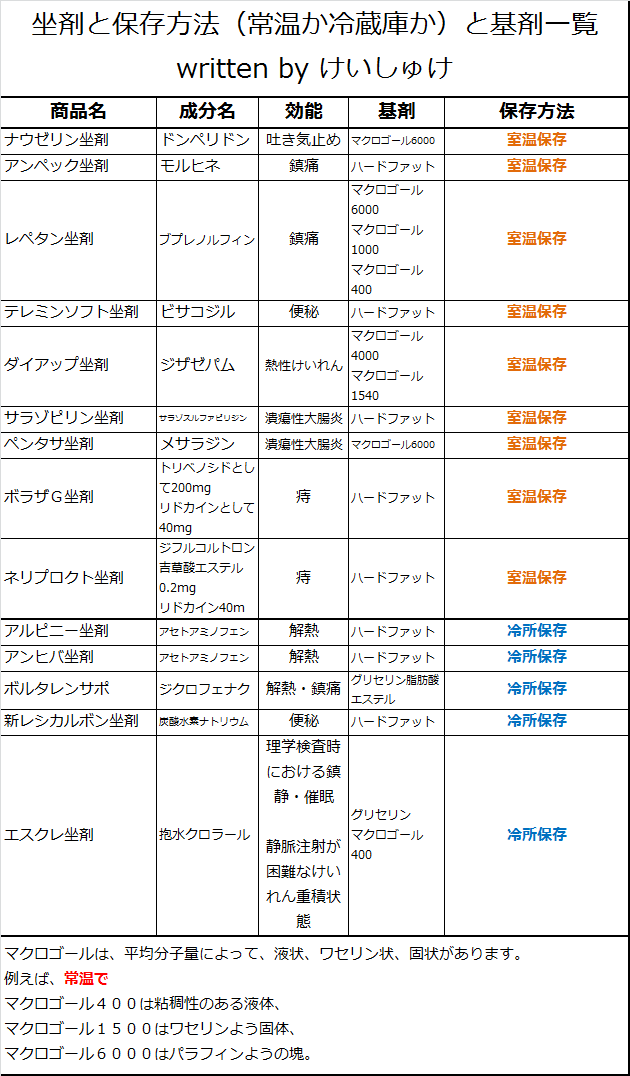 坐剤と保存方法(常温か冷蔵庫か)と基剤一覧 written by けいしゅけ