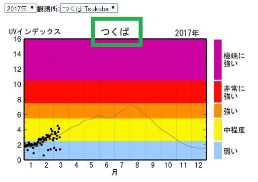 つくば UVインデックス 年間推移グラフ