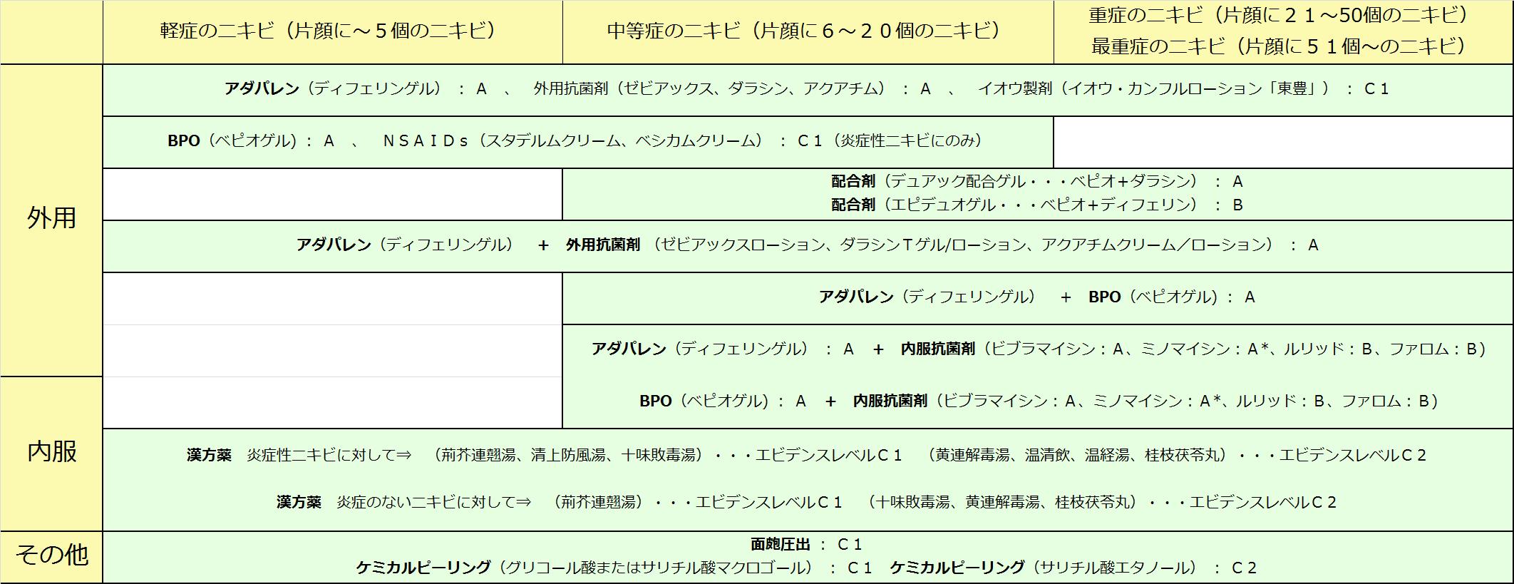 急性期のニキビ治療一覧表 by けいしゅけ