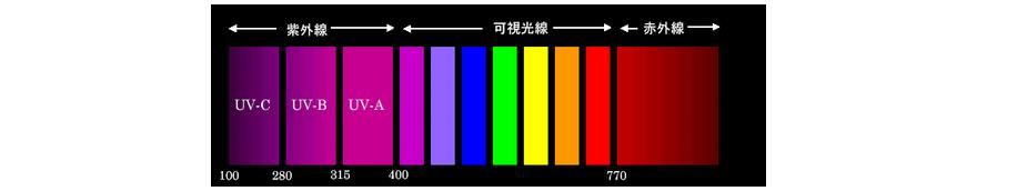 紫外線の種類と波長