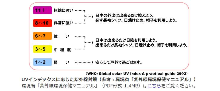 UVインデックスによる紫外線対策