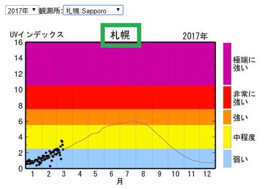 札幌 UVインデックス 年間推移グラフ
