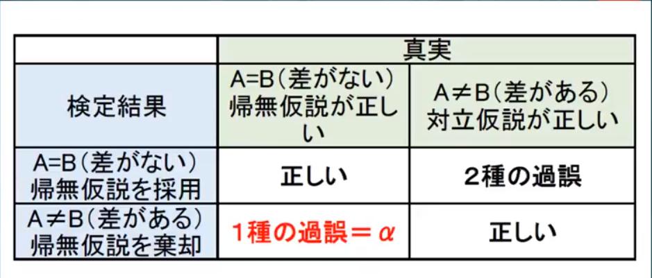 帰無仮説と対立仮説、αエラーの表
