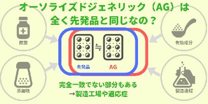オーソライズドジェネリック(AG)は先発品と刻印以外全部一緒ですか?