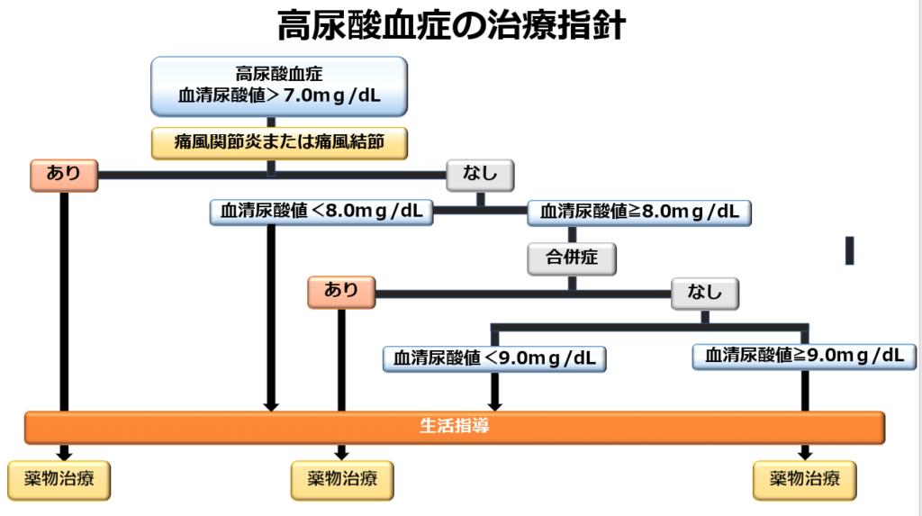 高尿酸血症の治療指針