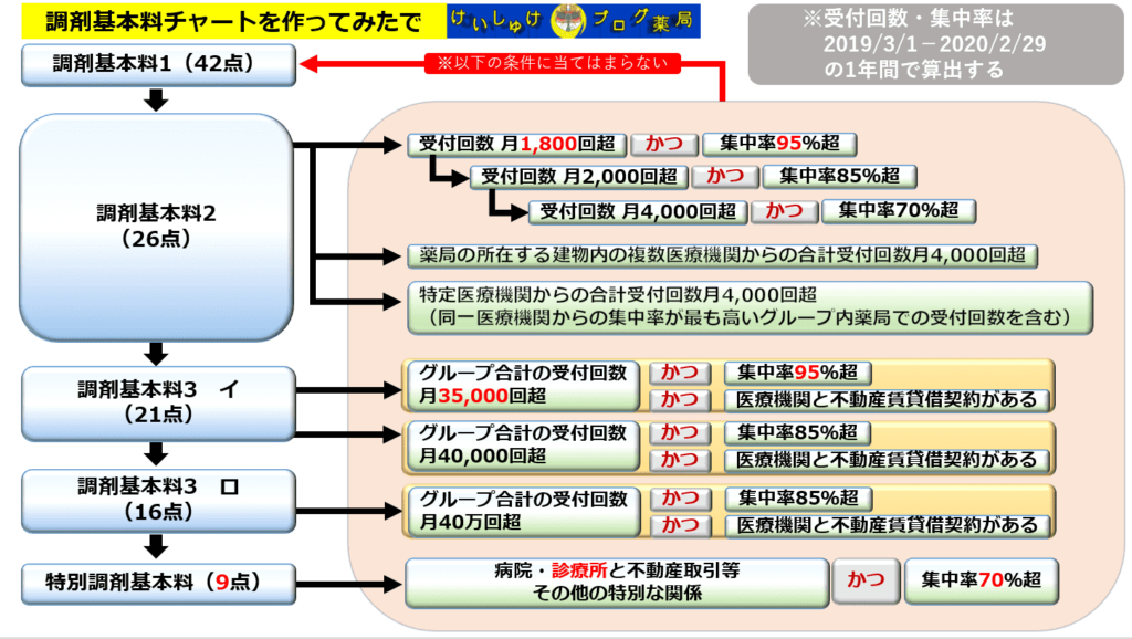 調剤基本料チャート図です。調剤基本料1や調剤基本料2、調剤基本料3、特別基本料それぞれの条件をまとめています。