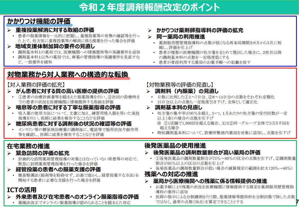 令和2年度診療報酬改定の概要 調剤 p.7 調剤報酬改定のポイント