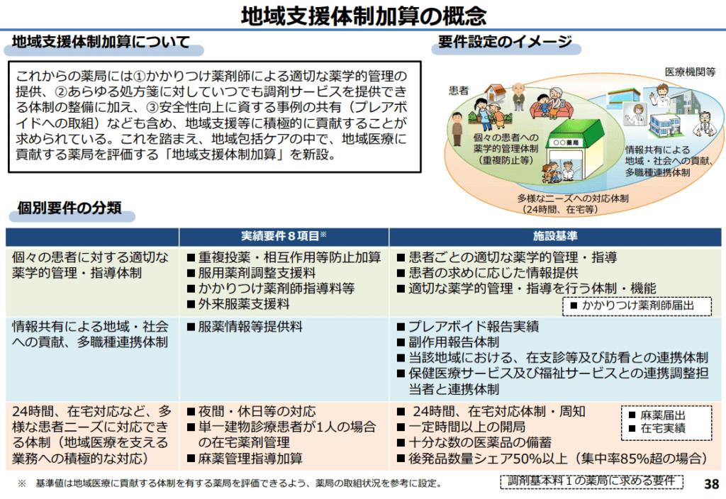 地域支援体制加算の概念を示した厚生労働省資料スライドです