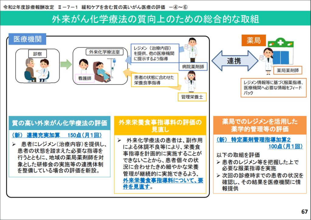 【全体版】令和2年度診療報酬改定の概要p.67