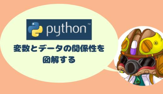 Pythonの基礎#7 変数とデータの関係性を図解する
