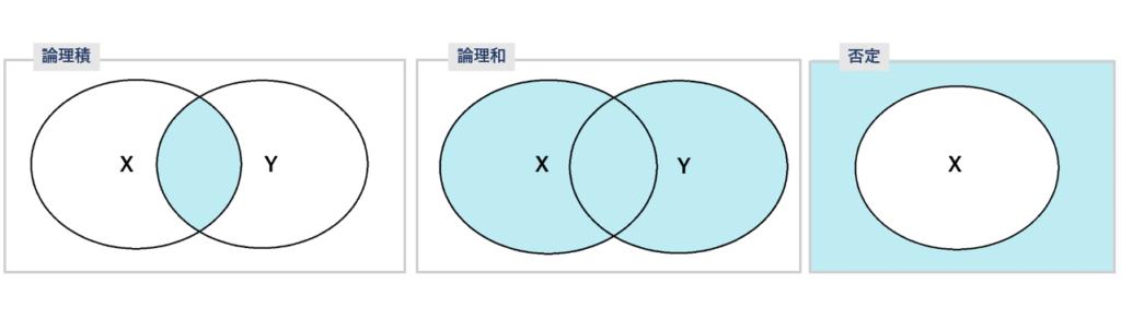 論理積,論理和,否定の図解です