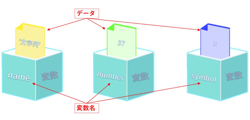 データとは,抽象的な変数名という箱の中に入れられる具体的な文字・数字・記号のことである。