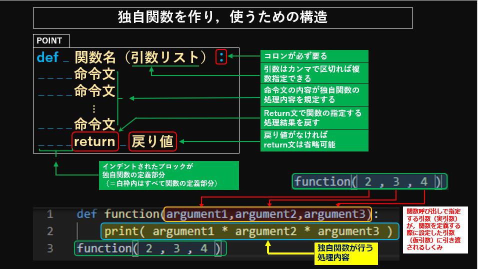 独自関数の作り方と使い方について説明したスライドです